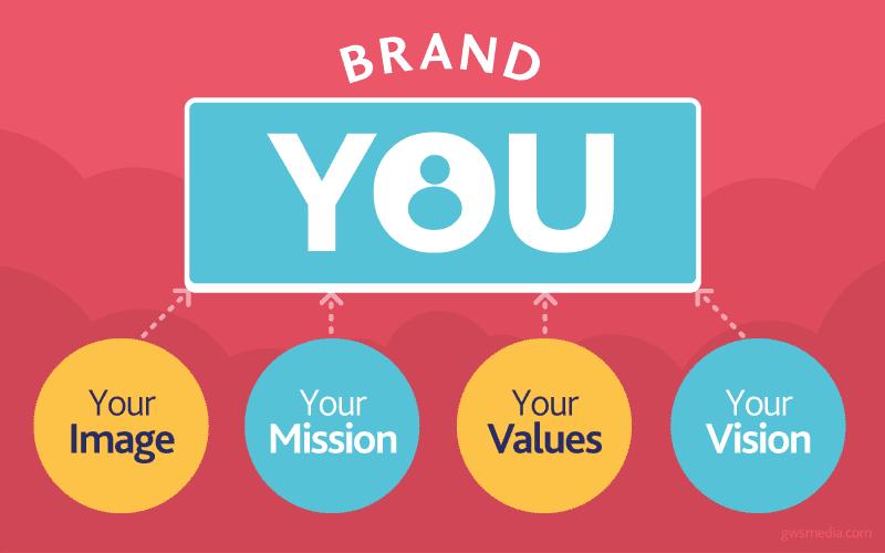 Personal brand: cos'è e come costruirlo con un blog